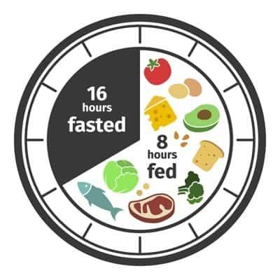Intermittent Fasting Schema 16/8